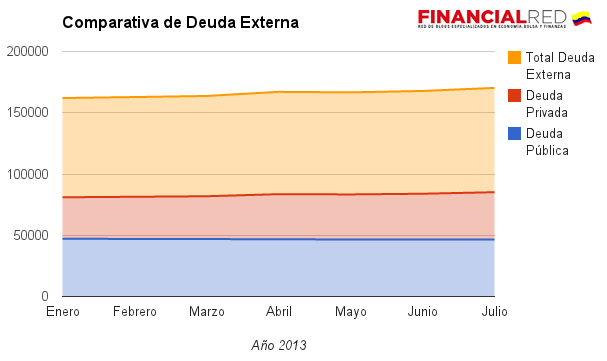 Comparativa deuda externa colombia 2013