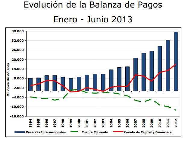 balanza de pagos 2013
