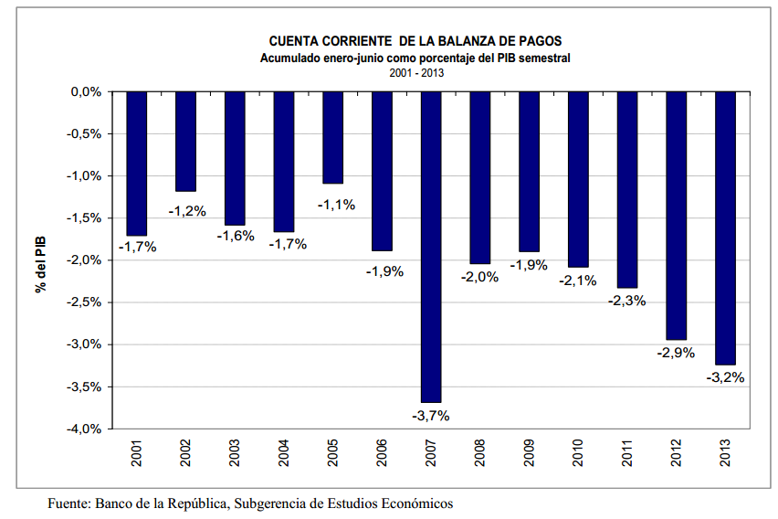 cuenta corriente balanza de pagos 2013