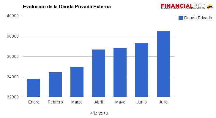 deuda externa privada colombia 2013