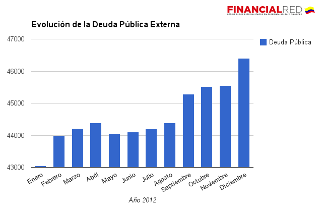 deuda externa publica colombia 2012