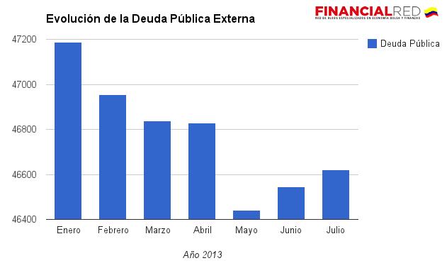 deuda externa publica colombia 2013