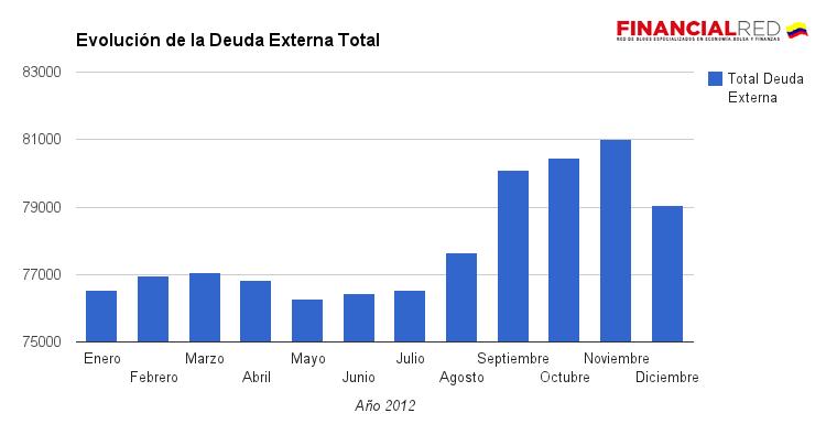 deuda externa total colombia 2012