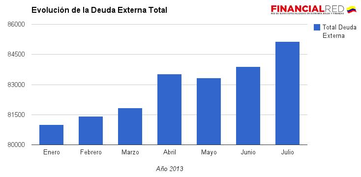 deuda externa total colombia 2013