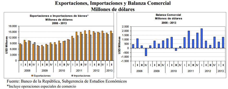 exportaciones e importaciones - balanza comercial 2013